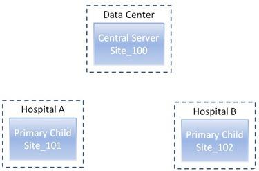 System Center Configuration Manager (SCCM) 2007 R3 – Device
